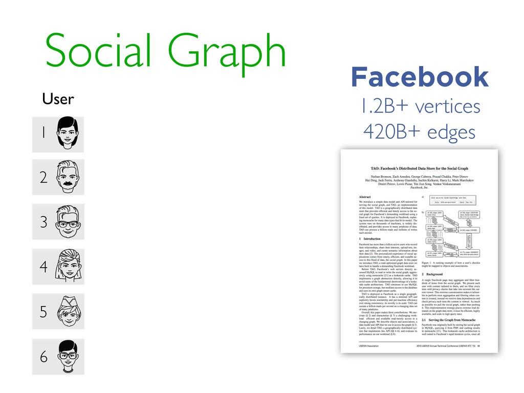 Social Graph 1 2 3 4 5 6 User Facebook 1.2B+ ve...
