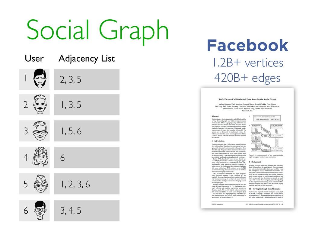 Social Graph 1 2, 3, 5 User Adjacency List 2 1,...