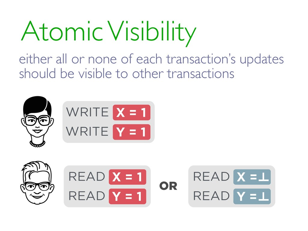 Atomic Visibility OR X = 1 READ Y = 1 READ READ...
