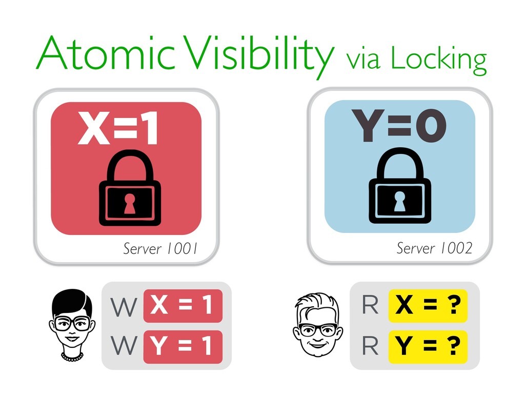 Atomic Visibility via Locking X = ? R X = 1 W Y...