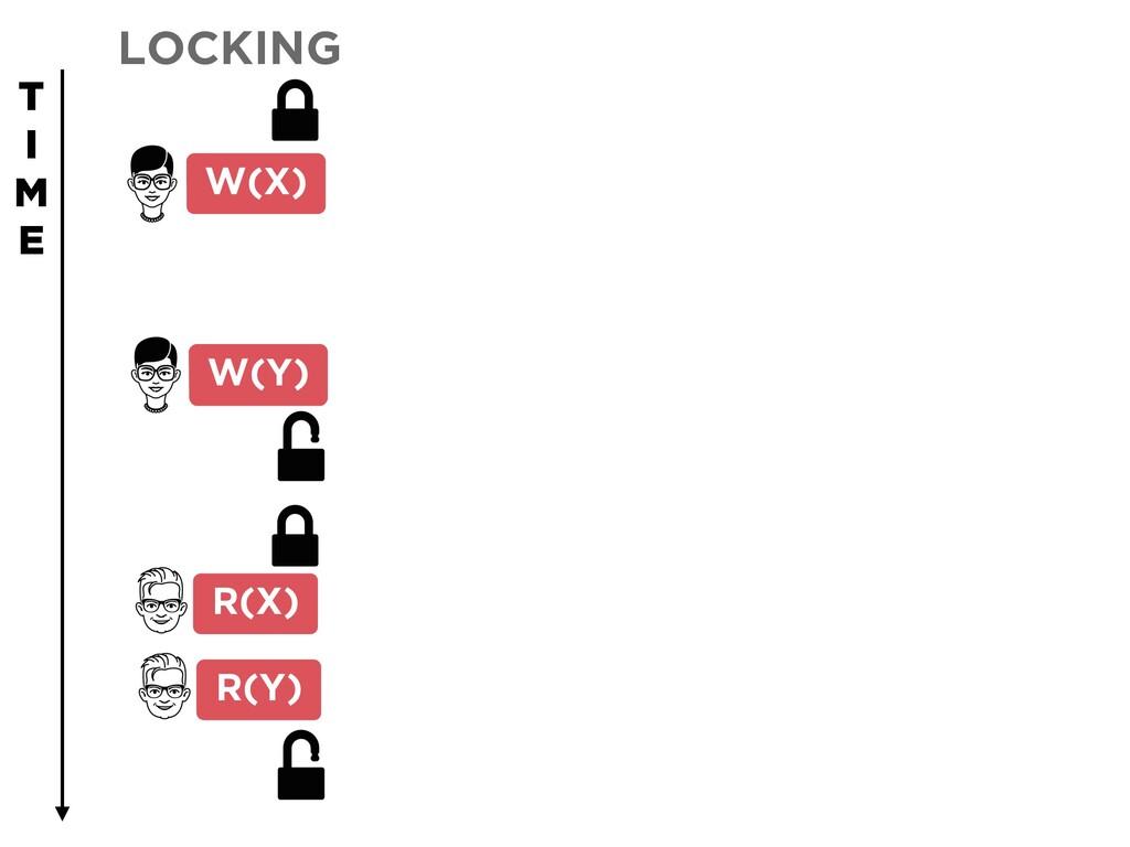 LOCKING W(Y) R(X) R(Y) W(X) T I M E