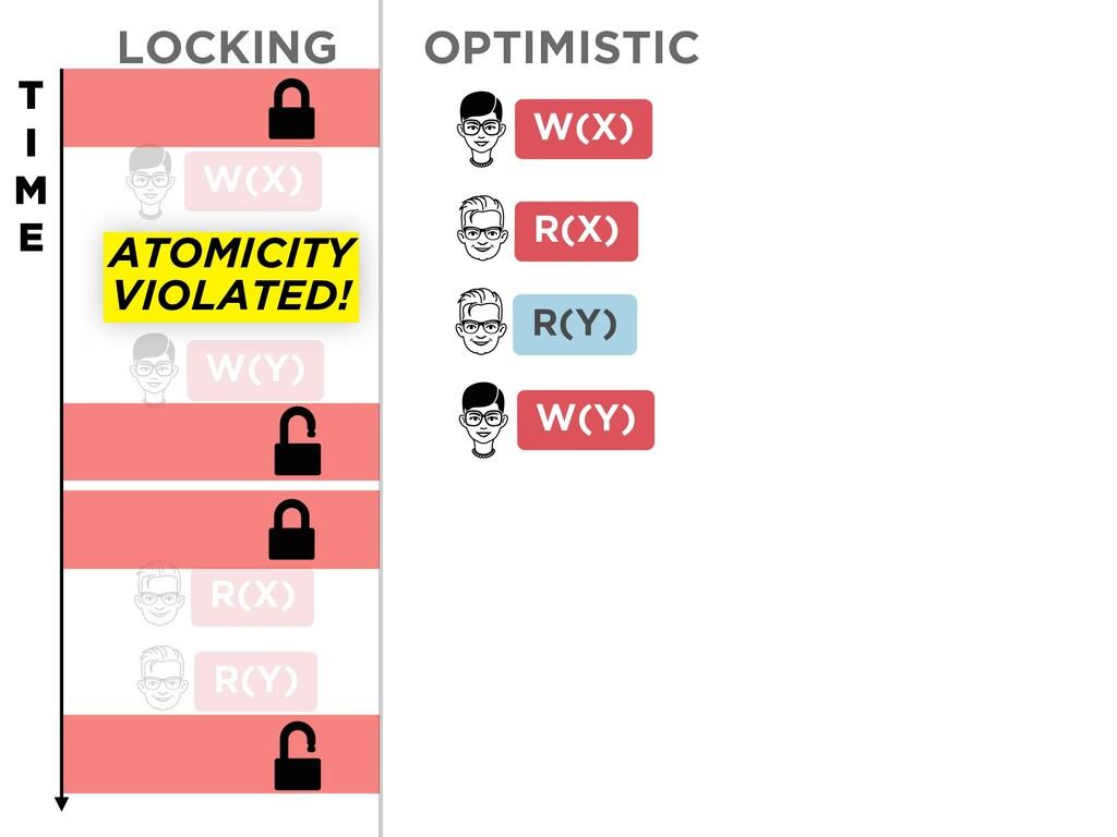 LOCKING W(Y) R(X) R(Y) W(X) W(Y) R(X) R(Y) W(X)...
