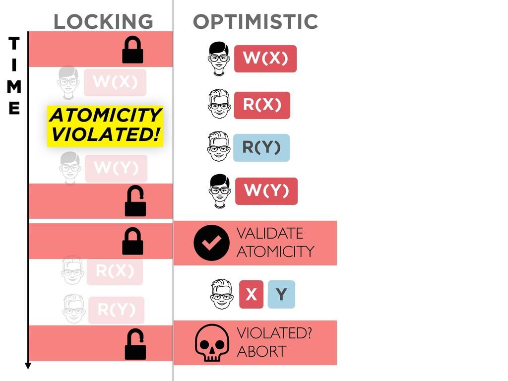 Y X LOCKING VIOLATED? ABORT W(Y) R(X) R(Y) W(X)...