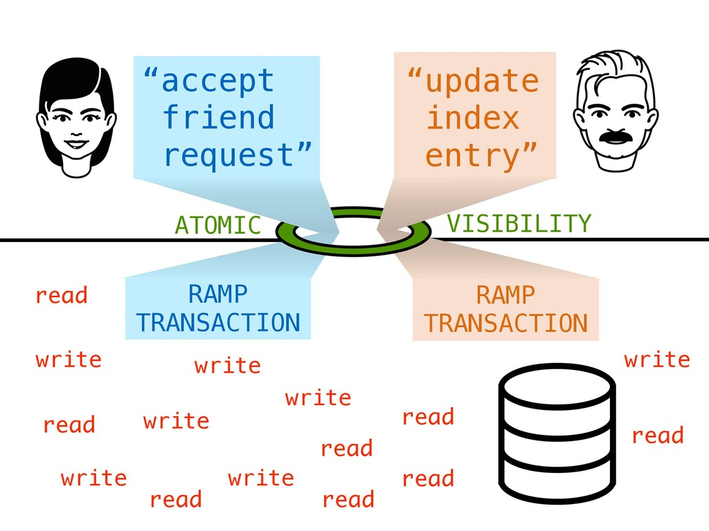 """accept friend request"" ""update index entry"" RA..."