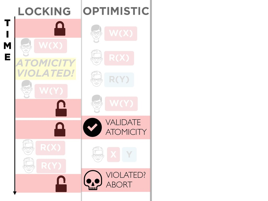ATOMICITY VIOLATED! Y X LOCKING W(Y) R(X) R(Y) ...