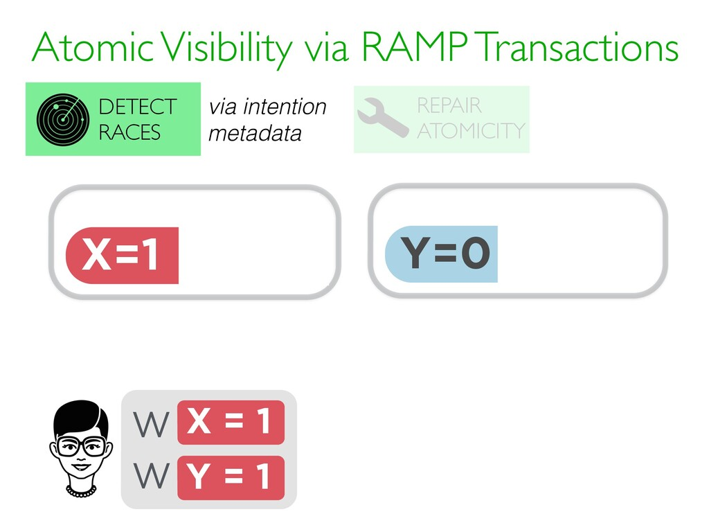 Y=0 T0 {} intention · Atomic Visibility via RAM...