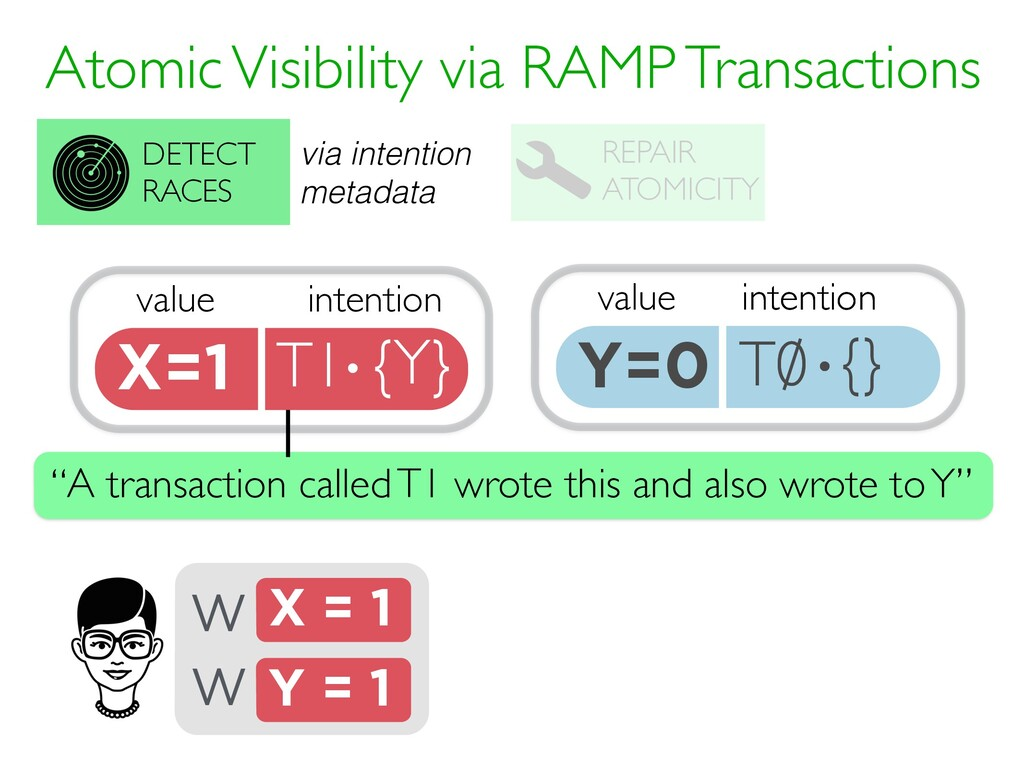 value Y=0 T0 {} intention · Atomic Visibility v...