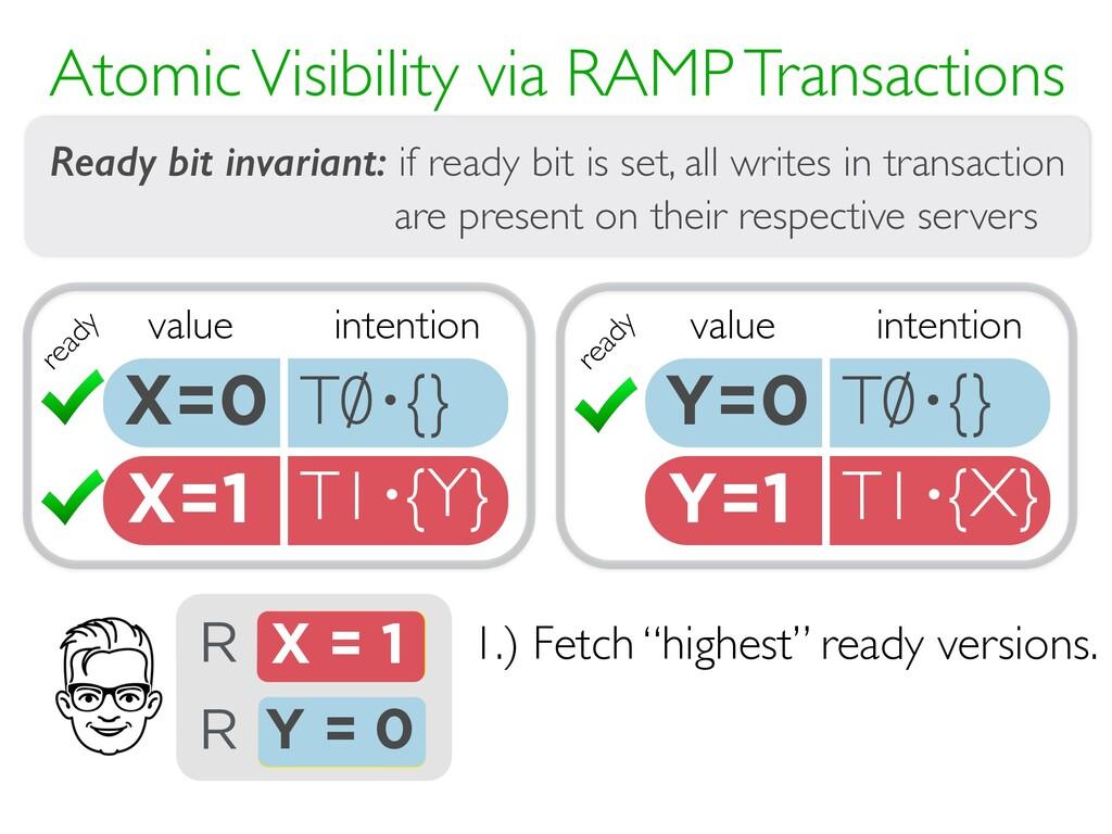 Y=1 T1 {X} · X=1 T1 {Y} · Atomic Visibility via...