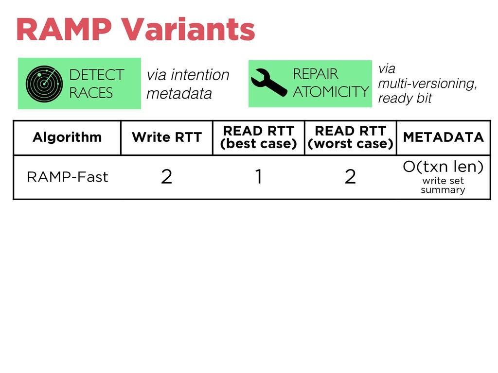 Algorithm Write RTT READ RTT (best case) READ R...