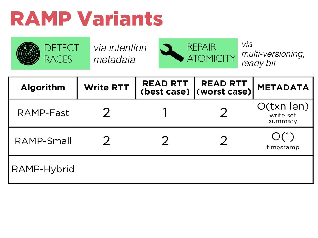 RAMP Variants Algorithm Write RTT READ RTT (bes...