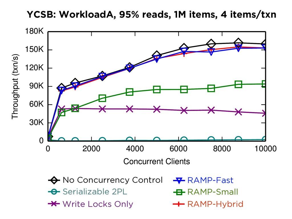 RAMP-F RAMP-S RAMP-H NWNR RAMP-Hybrid YCSB: Wor...