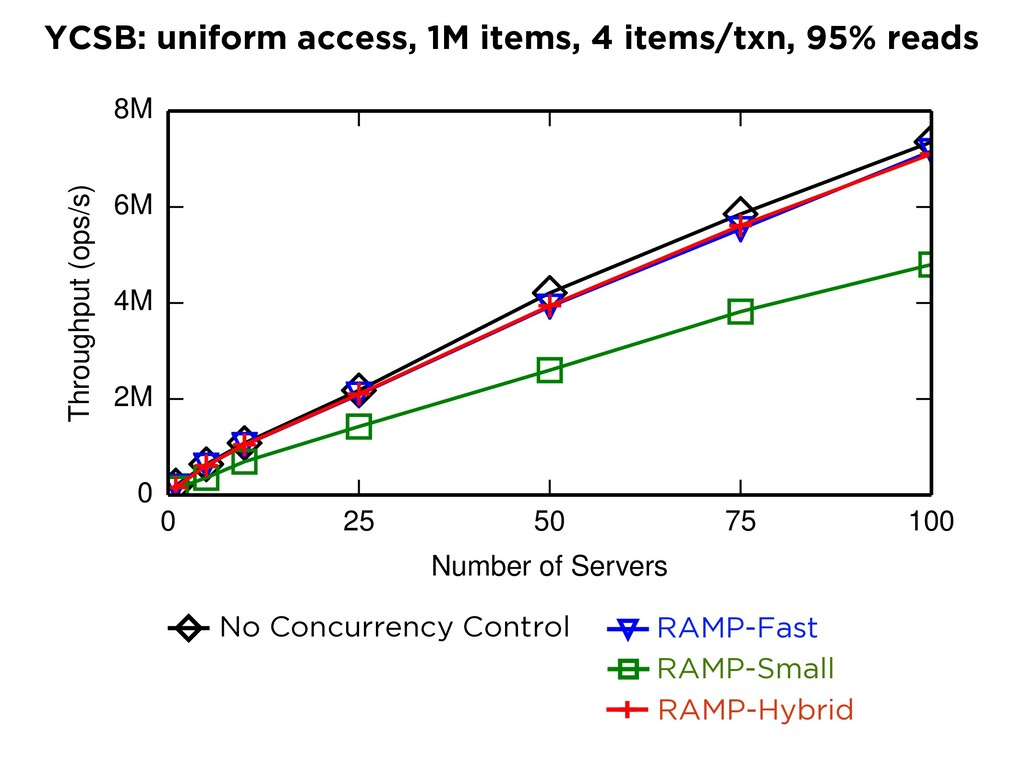 RAMP-H NWNR LWNR LWSR LWLR E-PCI No Concurrency...