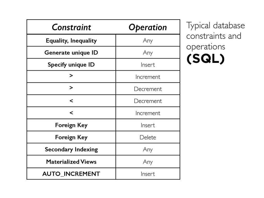 Constraint Operation Equality, Inequality Any G...