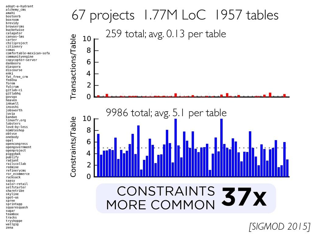 CONSTRAINTS MORE COMMON 37x adopt-a-hydrant alc...