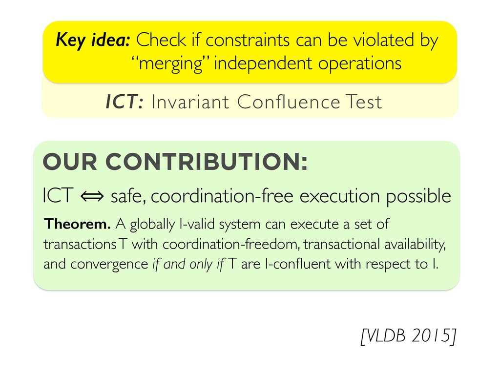 Key idea: Check if constraints can be violated ...