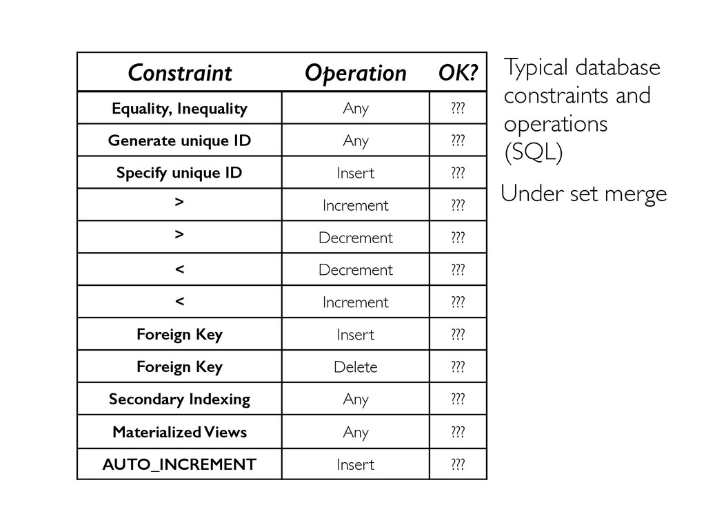 Constraint Operation OK? Equality, Inequality A...