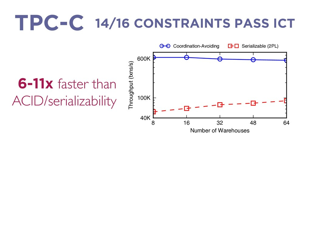14/16 CONSTRAINTS PASS ICT TPC-C 6-11x faster t...