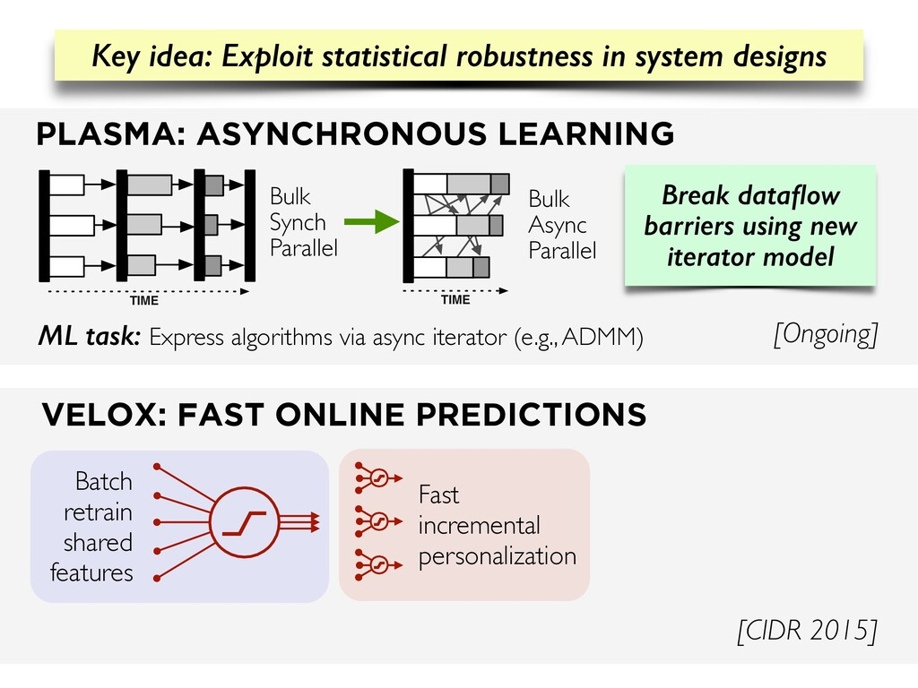 VELOX: FAST ONLINE PREDICTIONS [CIDR 2015] Fast...