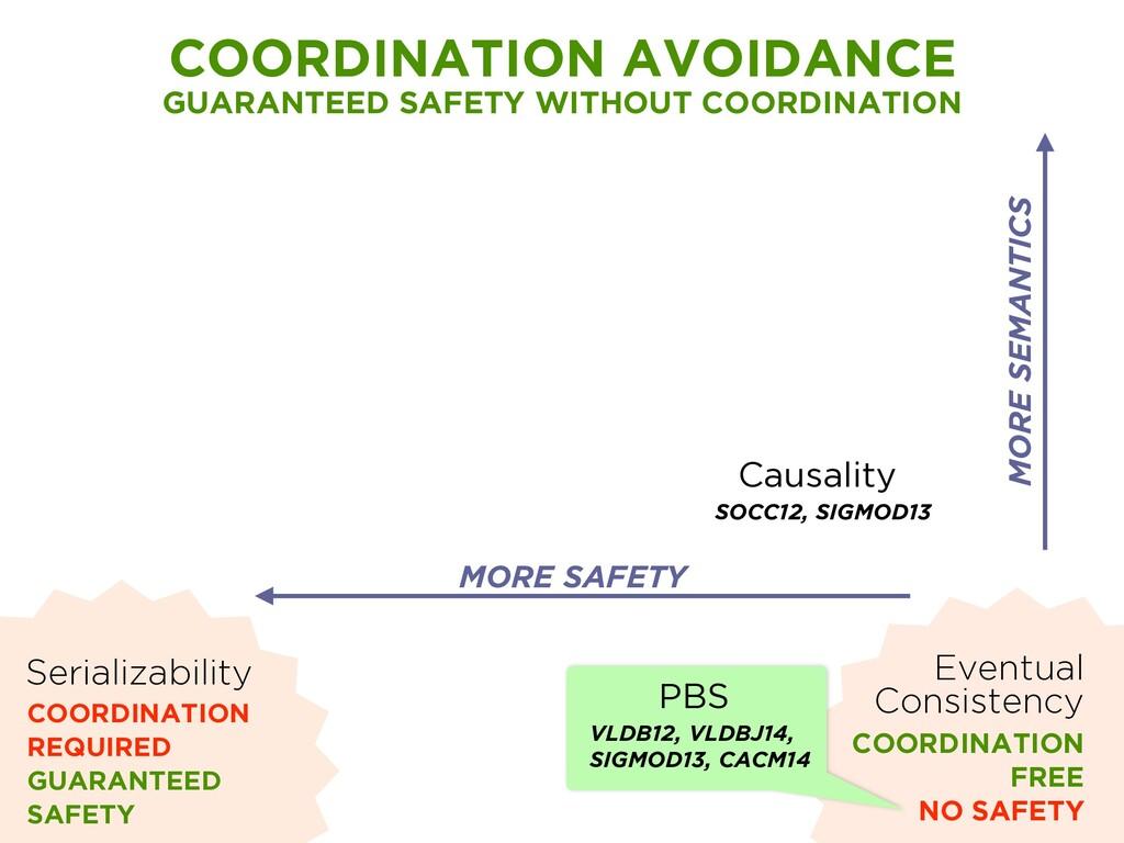 Causality SOCC12, SIGMOD13 Serializability COOR...