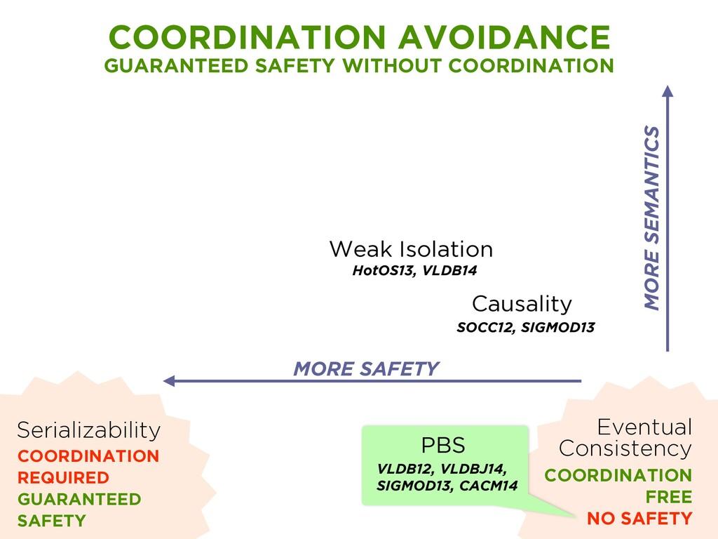Weak Isolation HotOS13, VLDB14 Causality SOCC12...