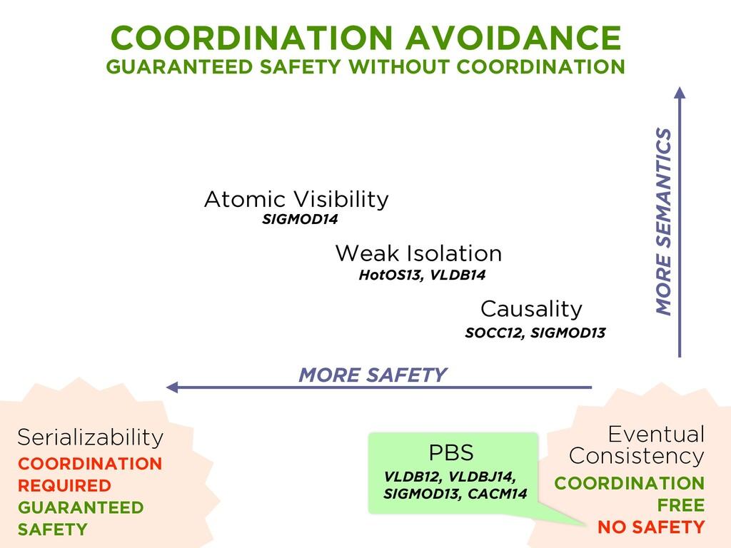 Atomic Visibility SIGMOD14 Weak Isolation HotOS...