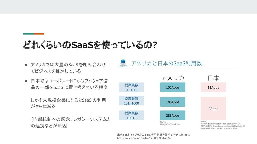 どれくらいのSaaSを使っているの? 出典: 日本とアメリカの SaaS活用状況を調べて考察し...