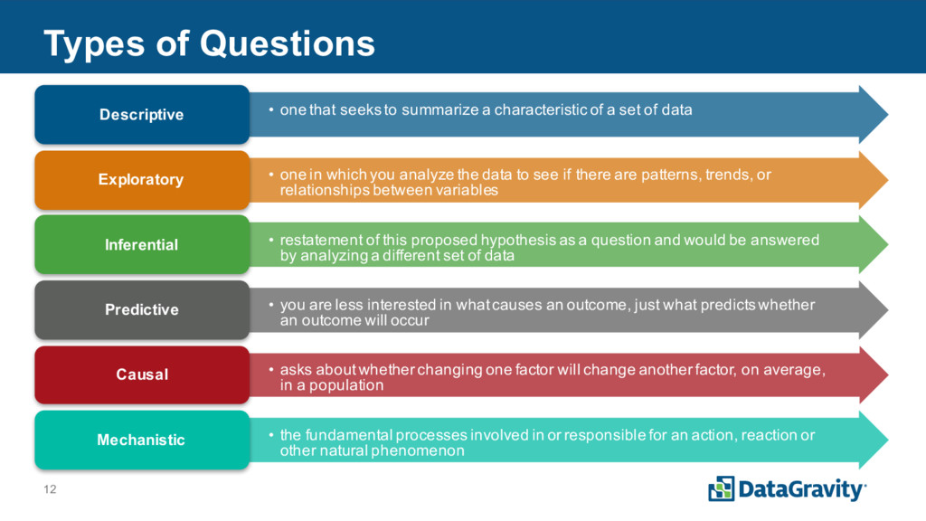 12 Types of Questions • one that seeks to summa...