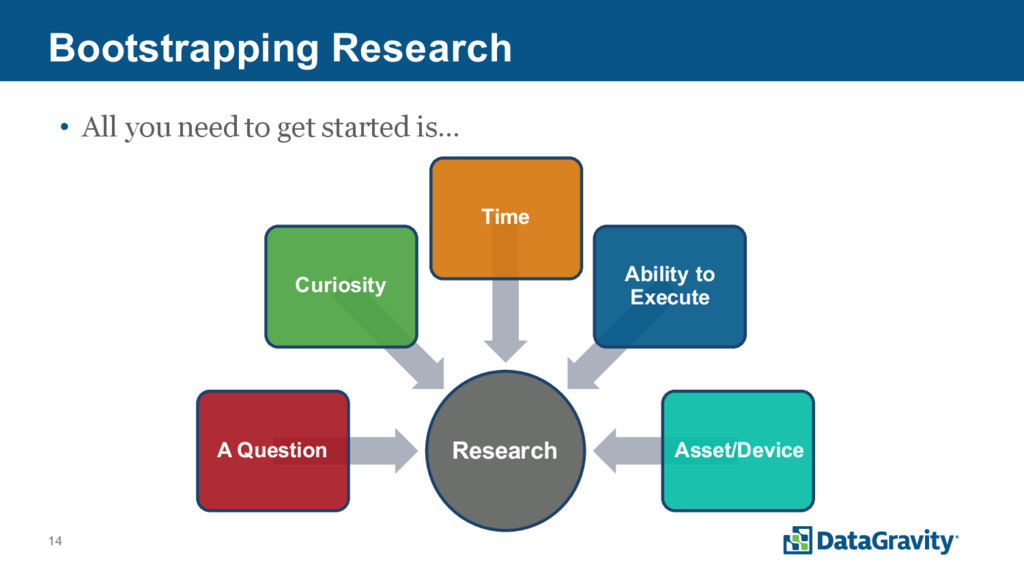 14 Bootstrapping Research • All you need to get...