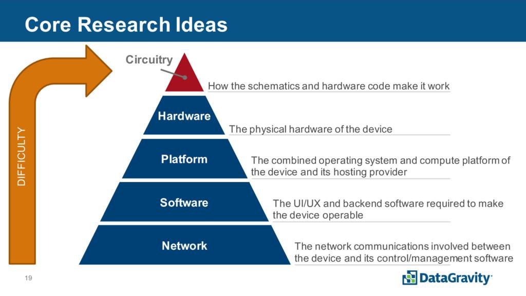 19 Core Research Ideas Network Platform Softwar...