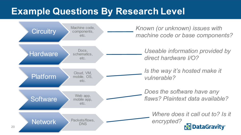 20 Example Questions By Research Level Circuitr...