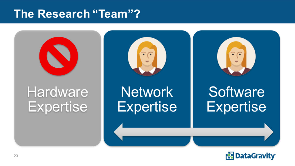 """23 The Research """"Team""""? Hardware Expertise Netw..."""