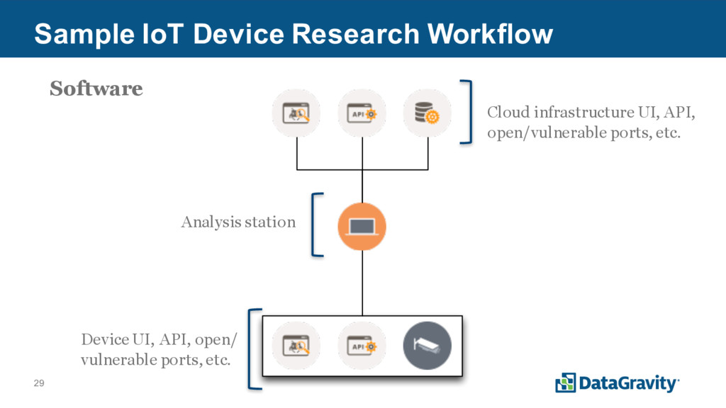 29 Sample IoT Device Research Workflow Analysis...