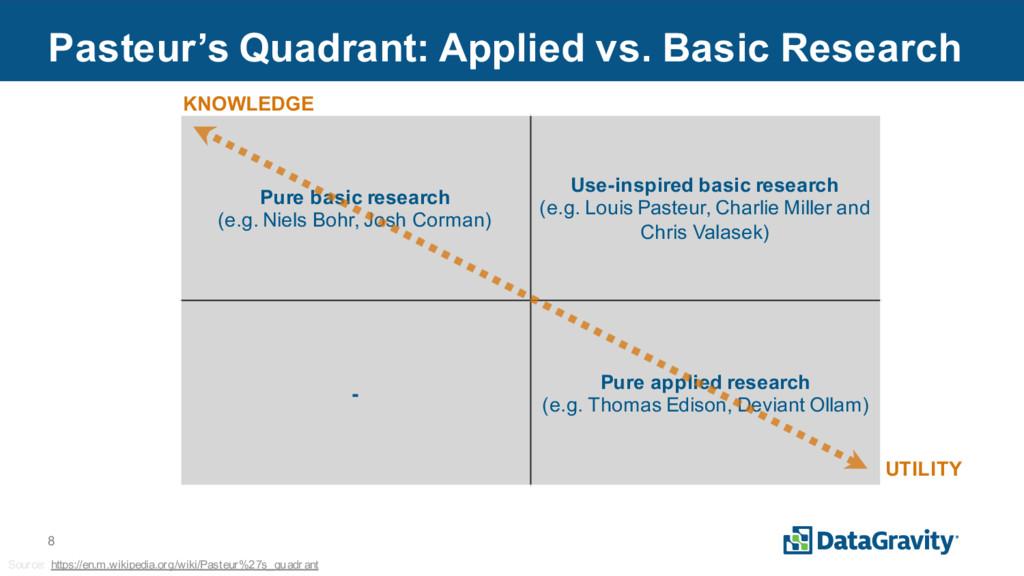 8 Pasteur's Quadrant: Applied vs. Basic Researc...