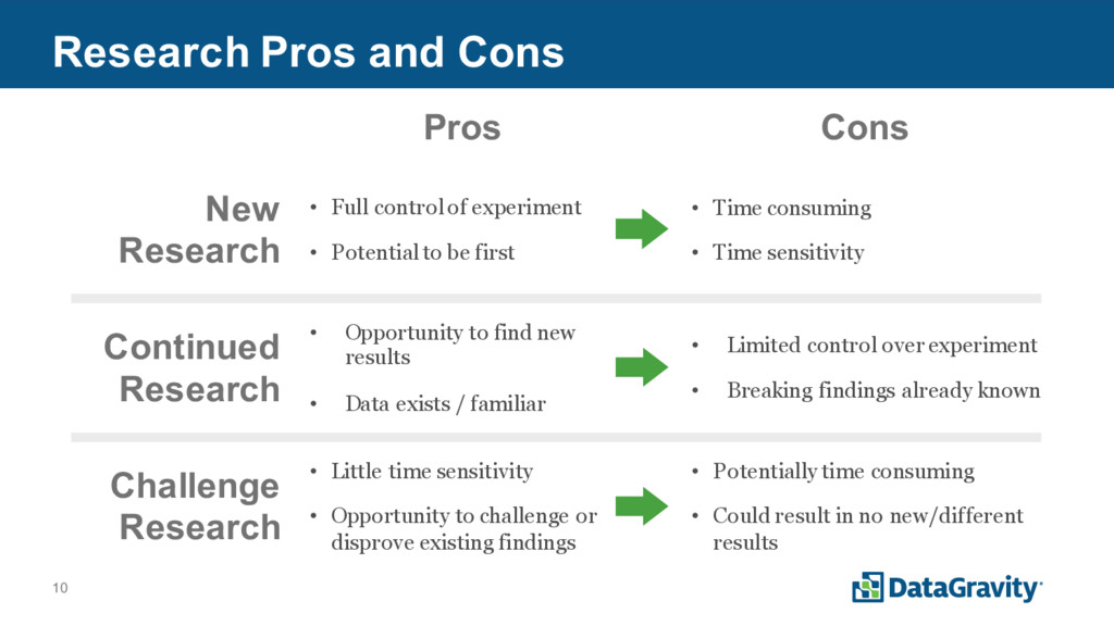 10 Research Pros and Cons New Research Continue...