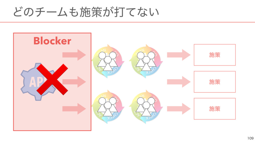 ɹͲͷνʔϜࢪࡦ͕ଧͯͳ͍  ࢪࡦ ࢪࡦ ࢪࡦ Blocker ❌