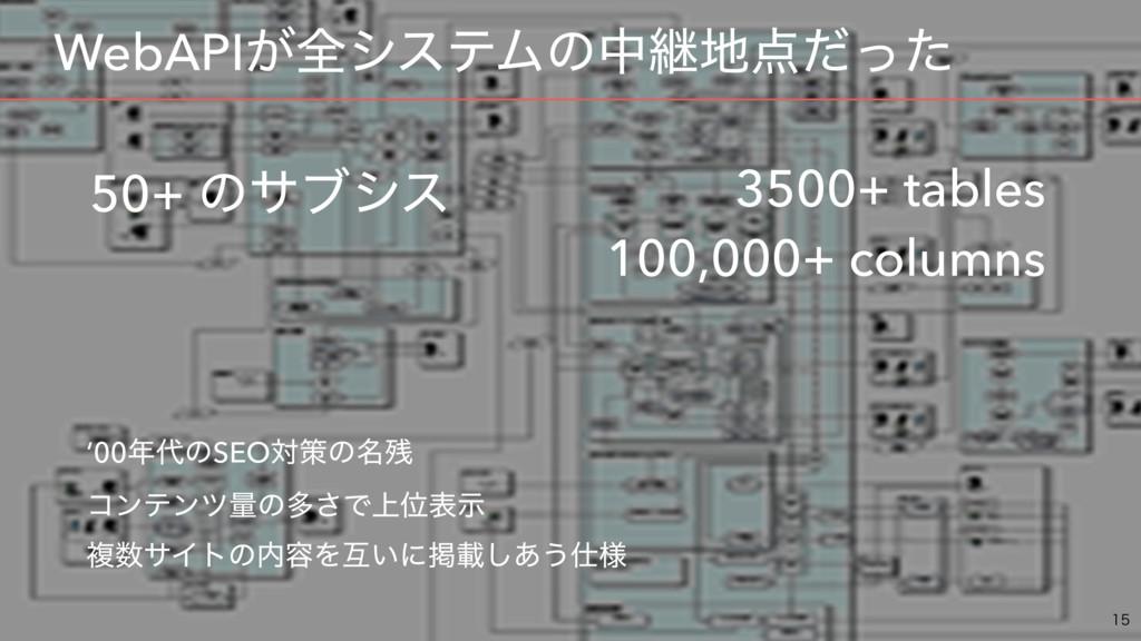 ɹWebAPI͕શγεςϜͷதܧͩͬͨ  50+ ͷαϒγε 3500+ tables...