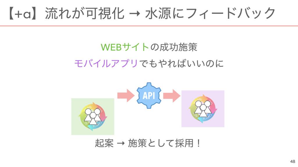 WEBαΠτͷޭࢪࡦ ϞόΠϧΞϓϦͰΕ͍͍ͷʹ ىҊ → ࢪࡦͱͯ͠࠾༻ʂ ʲ+αʳ...