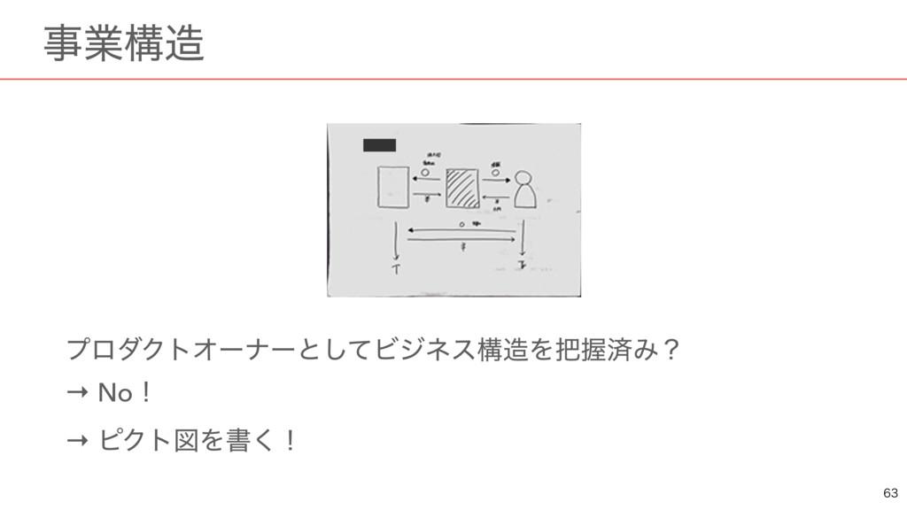 ɹۀߏ ϓϩμΫτΦʔφʔͱͯ͠ϏδωεߏΛѲࡁΈʁ → Noʂ → ϐΫτਤΛॻ͘ʂ...