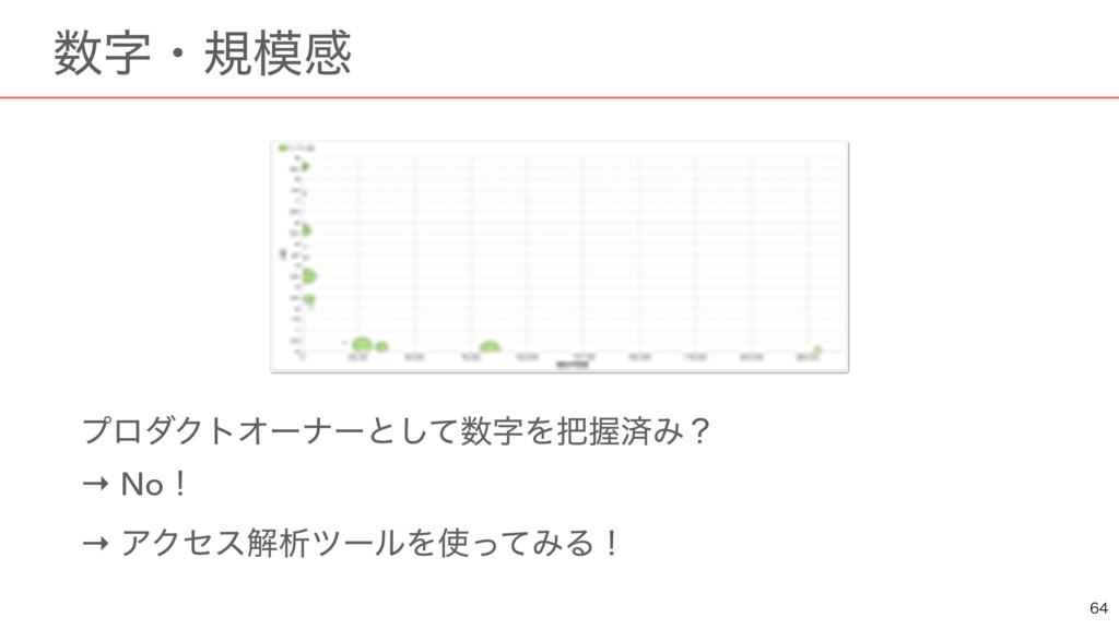 ɹɾنײ ϓϩμΫτΦʔφʔͱͯ͠ΛѲࡁΈʁ → Noʂ → ΞΫηεղੳπʔϧΛ...