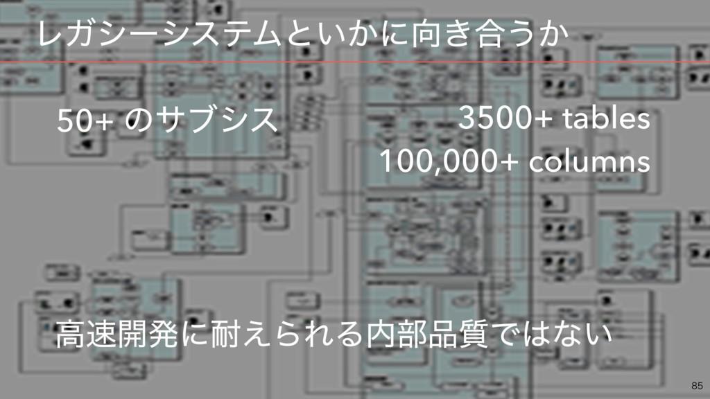 ɹϨΨγʔγεςϜͱ͍͔ʹ͖߹͏͔  50+ ͷαϒγε 3500+ tables 1...