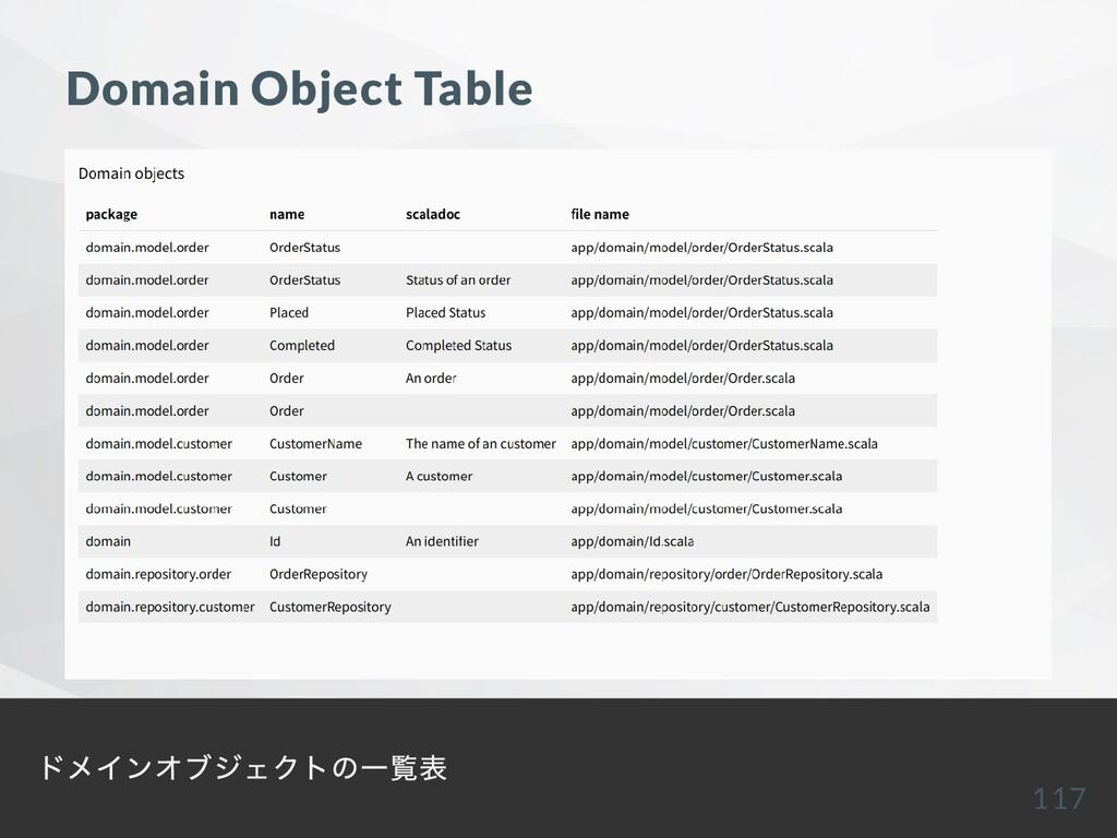 Domain Object Table ドメインオブジェクトの⼀覧表 117