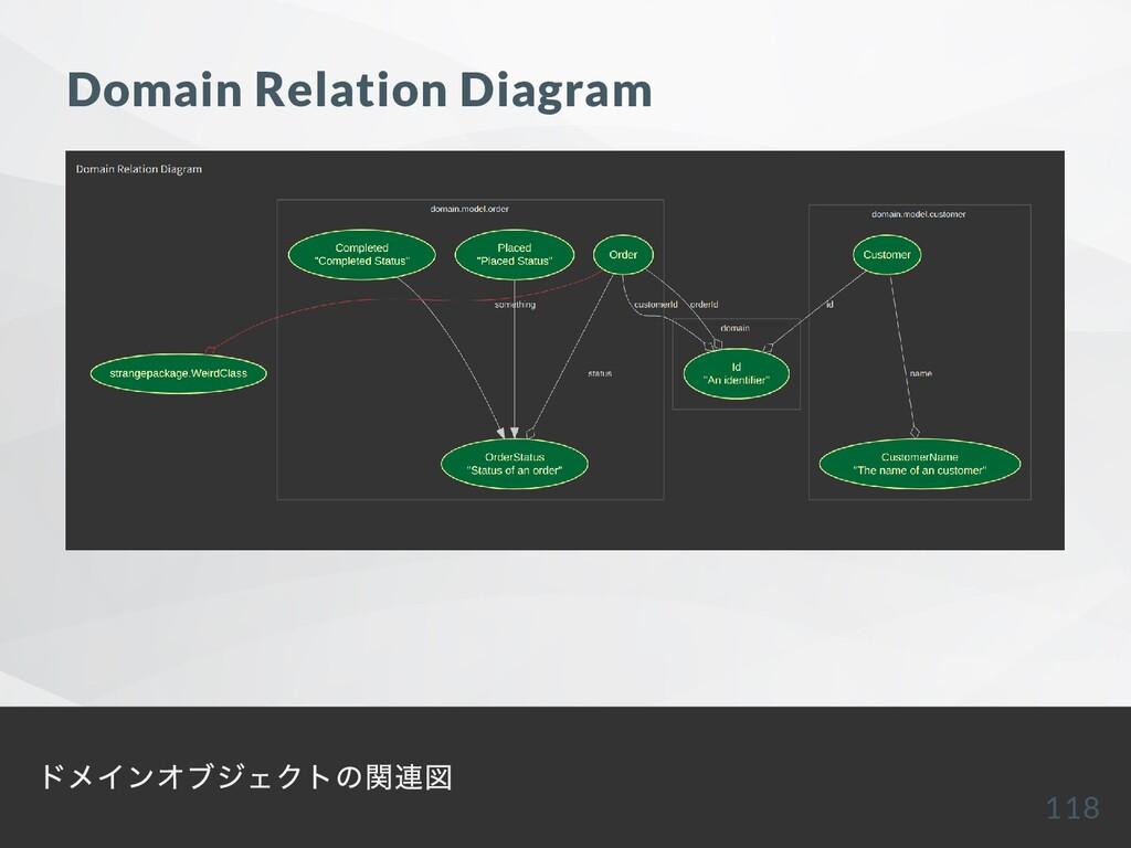 Domain Relation Diagram ドメインオブジェクトの関連図 118