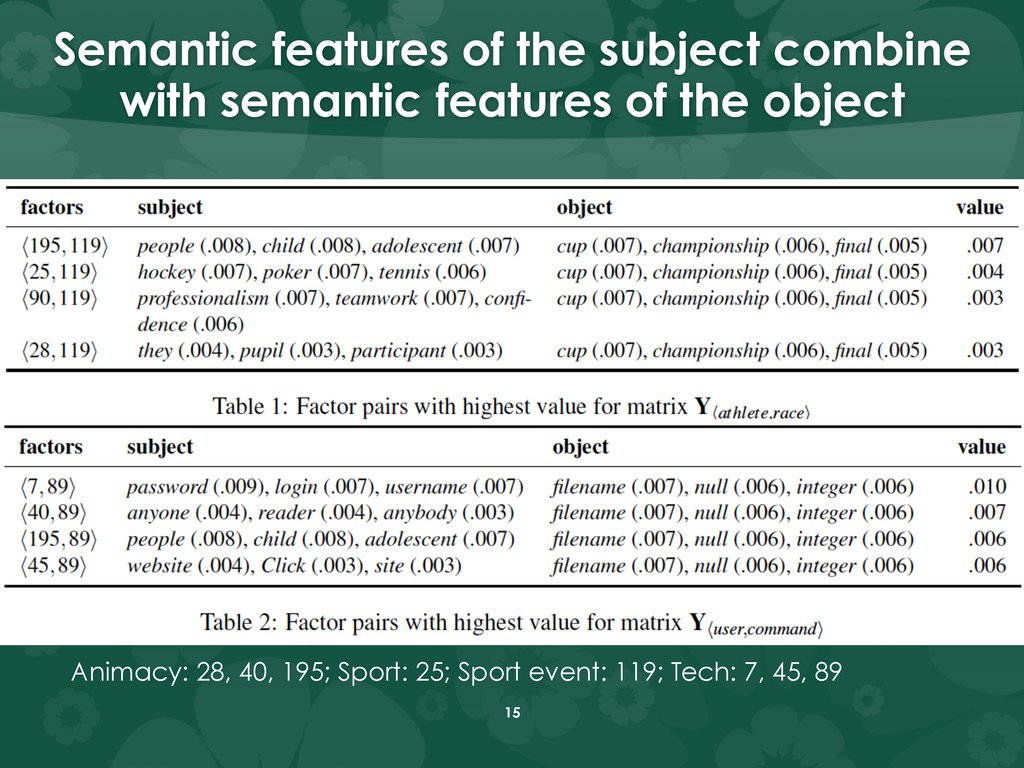 Semantic features of the subject combine with s...
