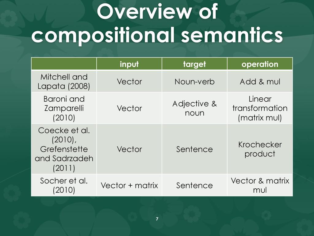 Overview of compositional semantics input tar...