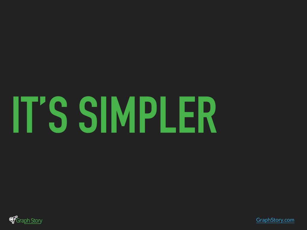 GraphStory.com IT'S SIMPLER