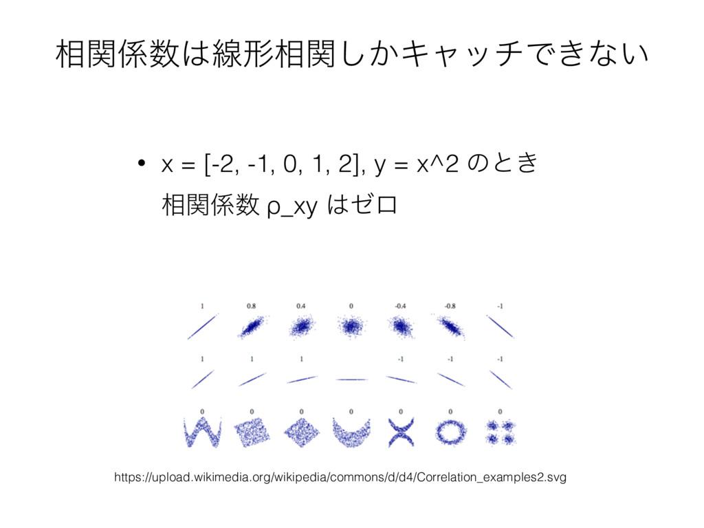 ૬ؔઢܗ૬͔ؔ͠ΩϟονͰ͖ͳ͍ • x = [-2, -1, 0, 1, 2], y ...