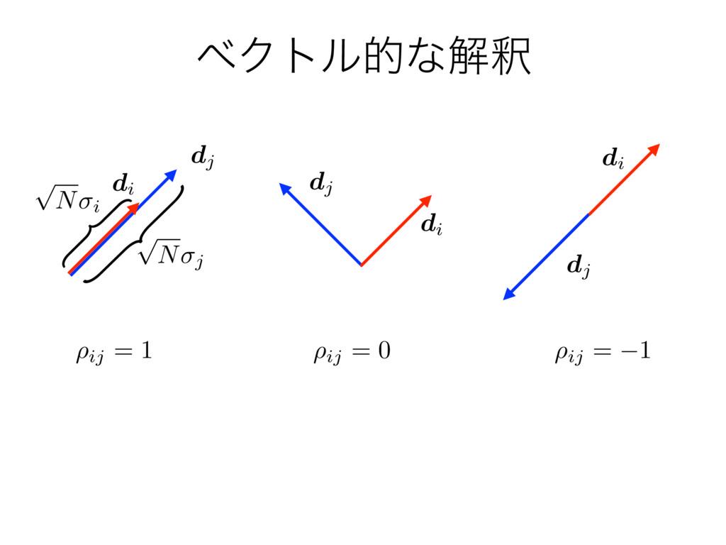 ϕΫτϧతͳղऍ di dj ⇢ij = 1 ⇢ij = 0 ⇢ij = 1 di dj di...
