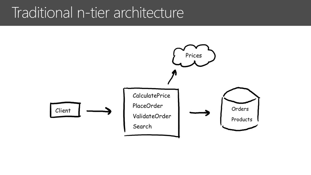 Traditional n-tier architecture Client PlaceOrd...