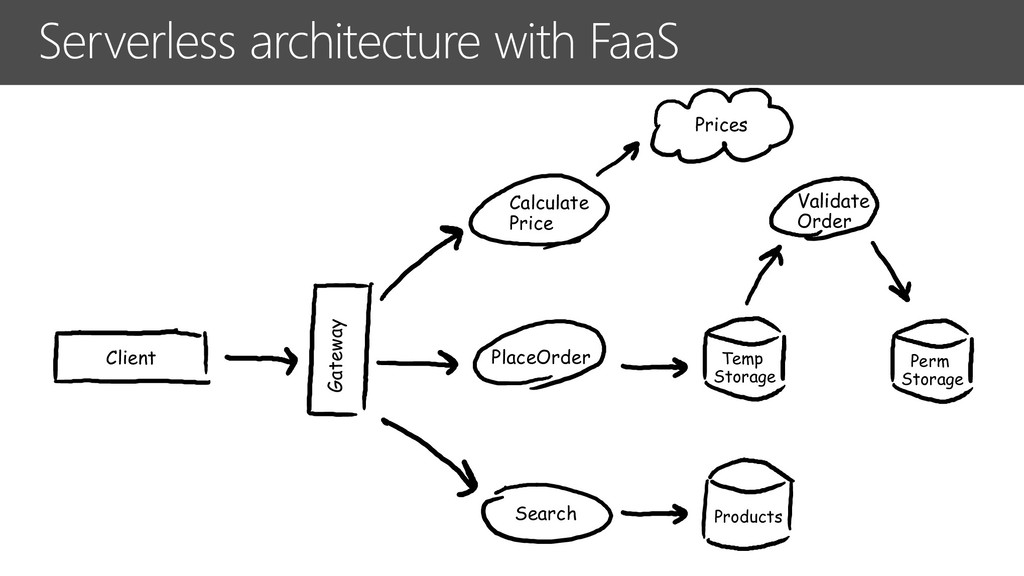 Serverless architecture with FaaS Client PlaceO...