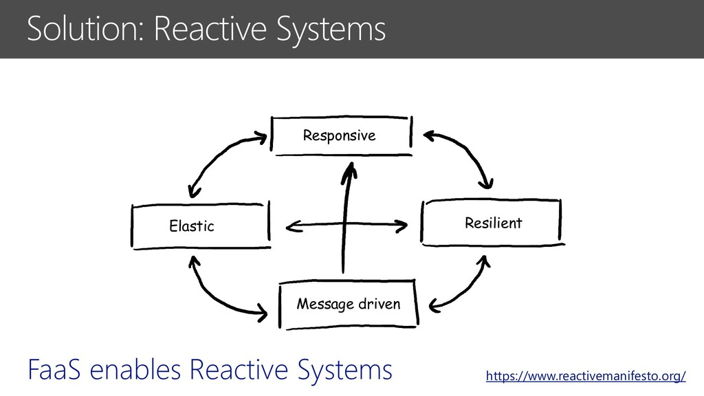 Solution: Reactive Systems Responsive Message d...